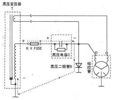 微波炉的工作原理图解